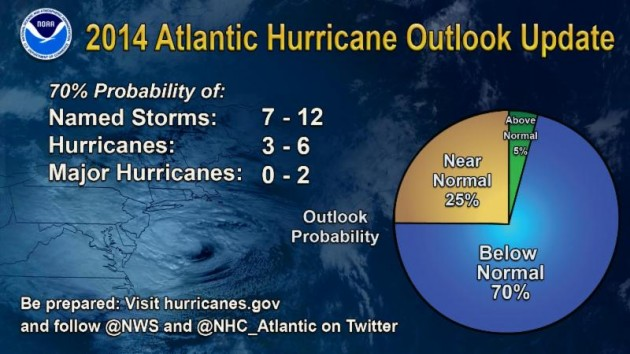 Updated 2014 Hurricane Season Forecast